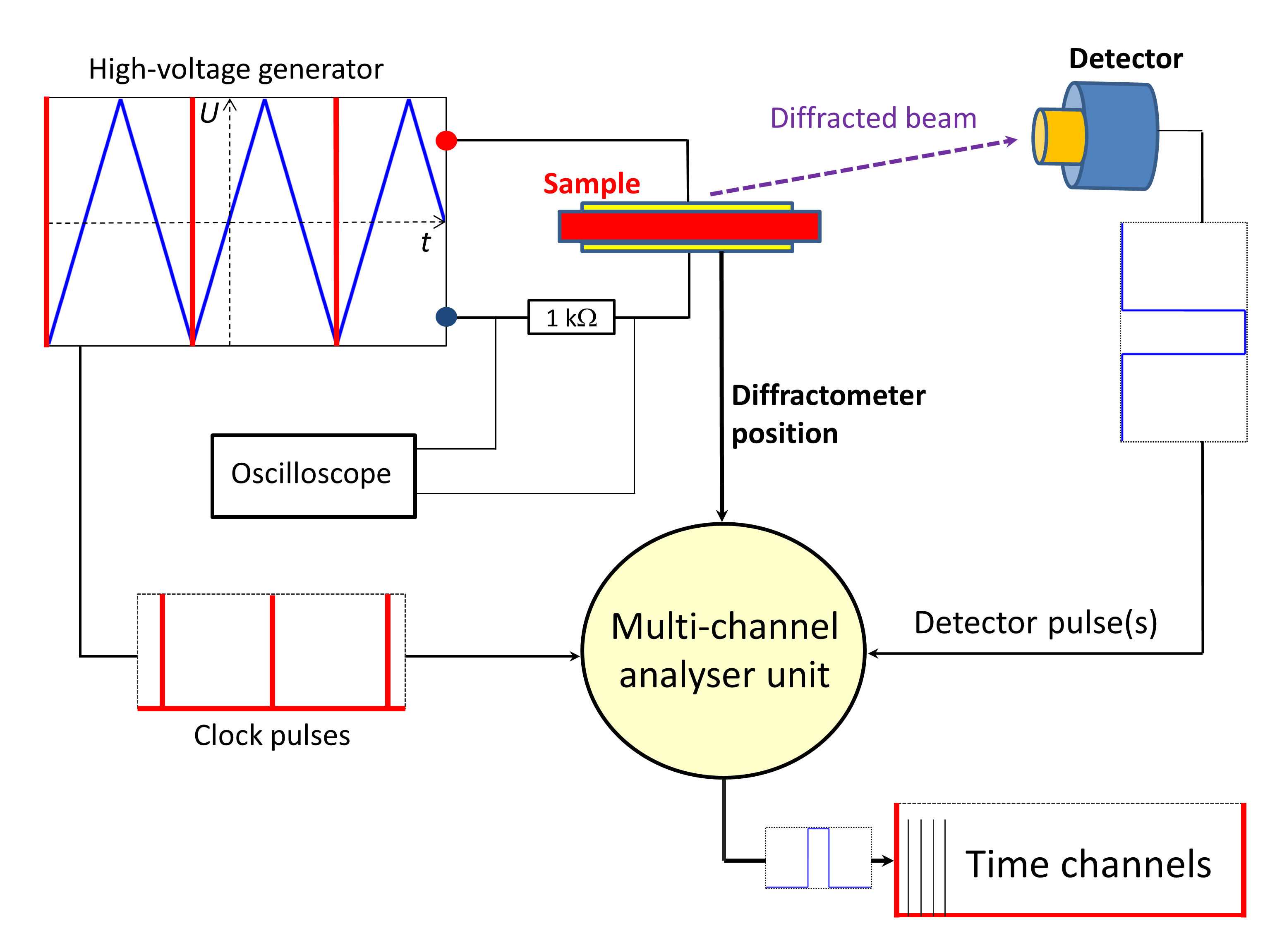 Figures Arbeitsgruppe Festkrperphysik Channel Spectrum Analyzer Electronic Circuit Diagram Schematic View Of Time Resolved X Ray Diffraction Experiment Based On A Multi Analyser Cyclic Perturbation Electric Field Magnetic